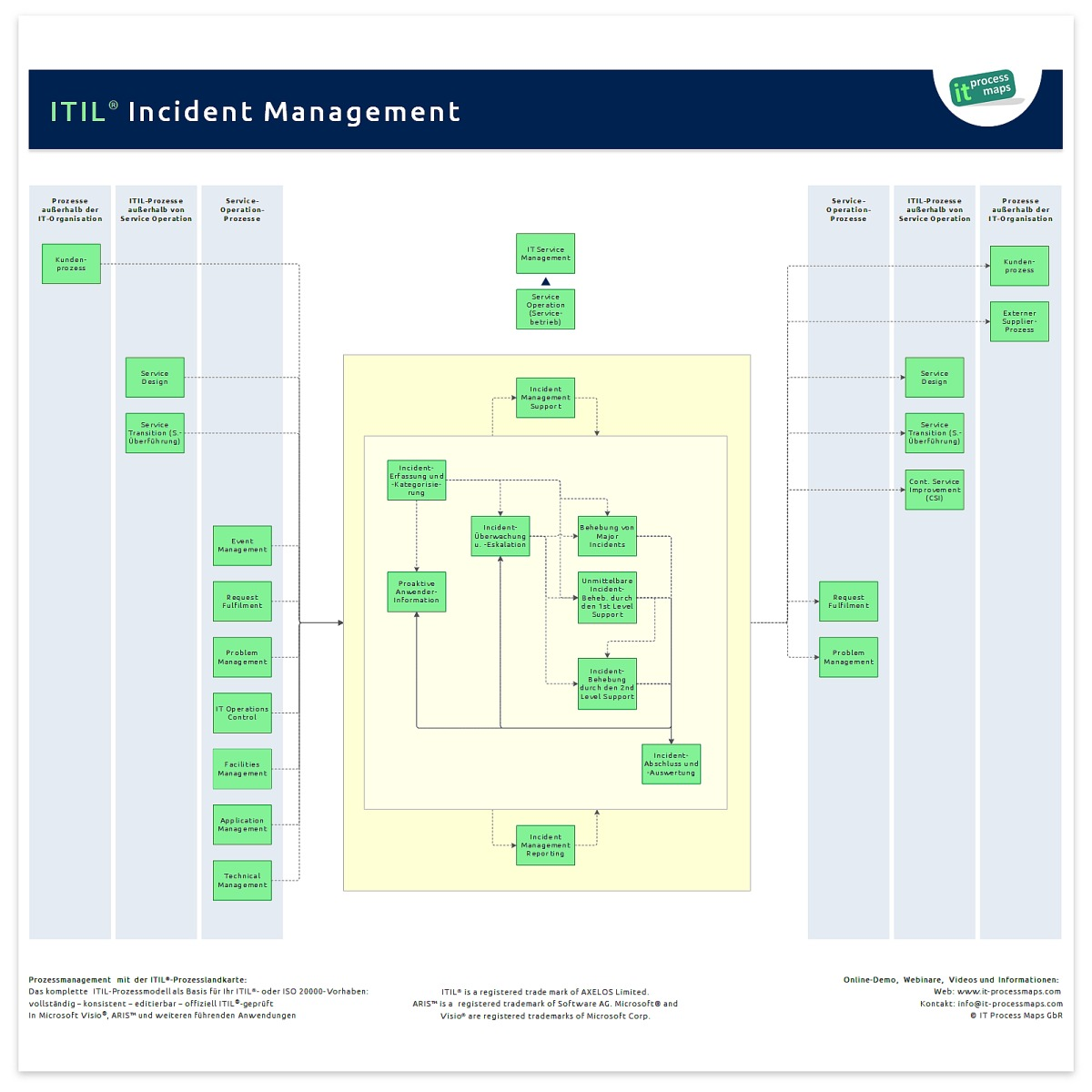 Incident Management It Process Wiki Flow Diagram Wikipedia