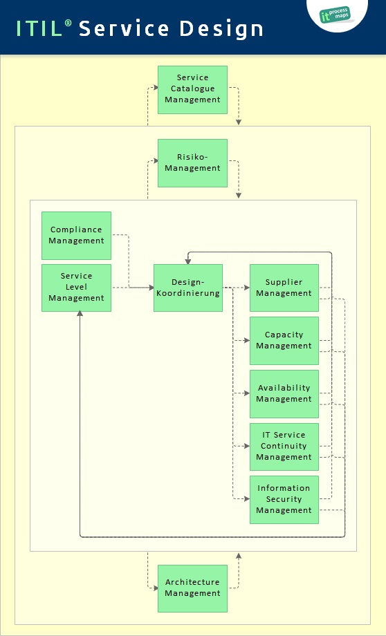 Itil service design it process wiki for It design