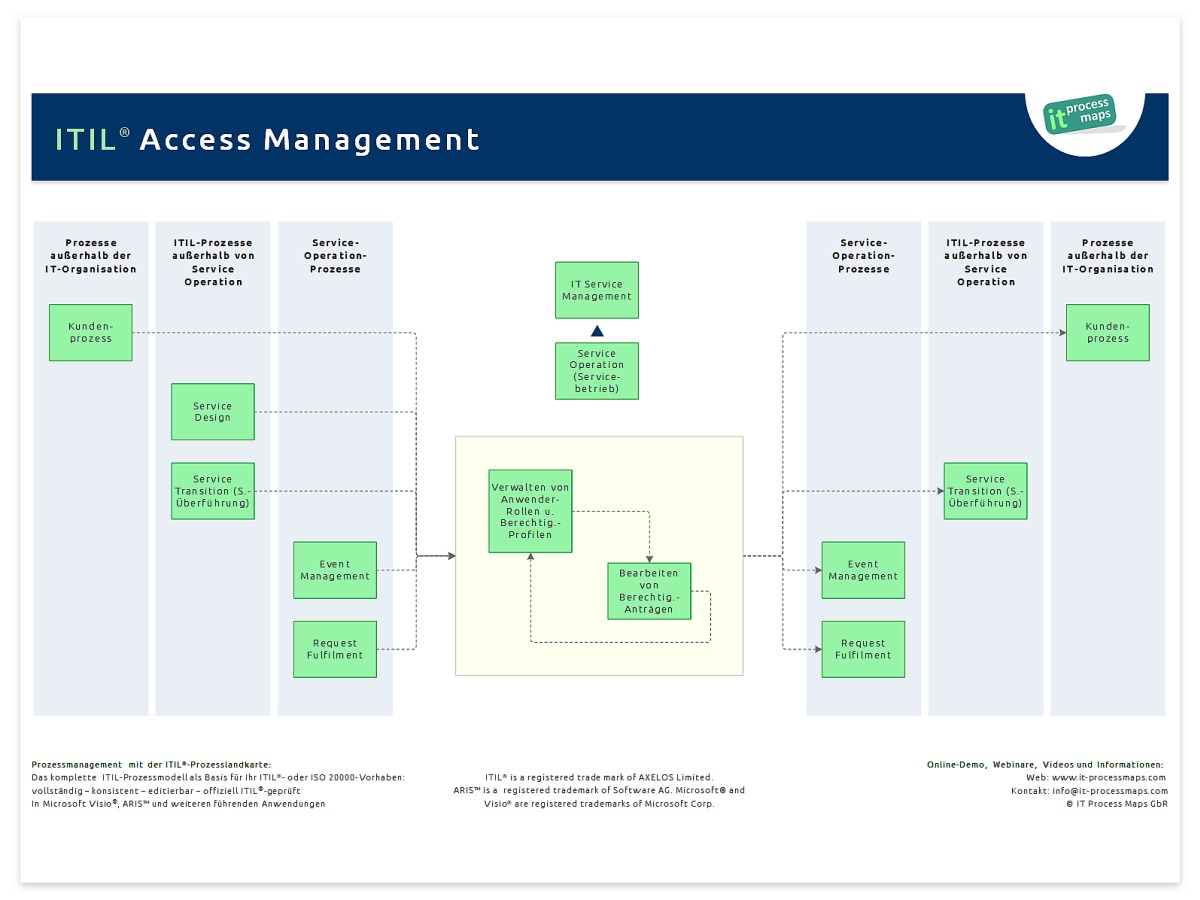 Access Management | IT Process Wiki