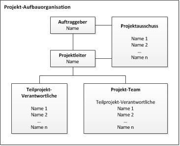 Checkliste Projektmanagement - Projekt-Organisation | IT Process Wiki