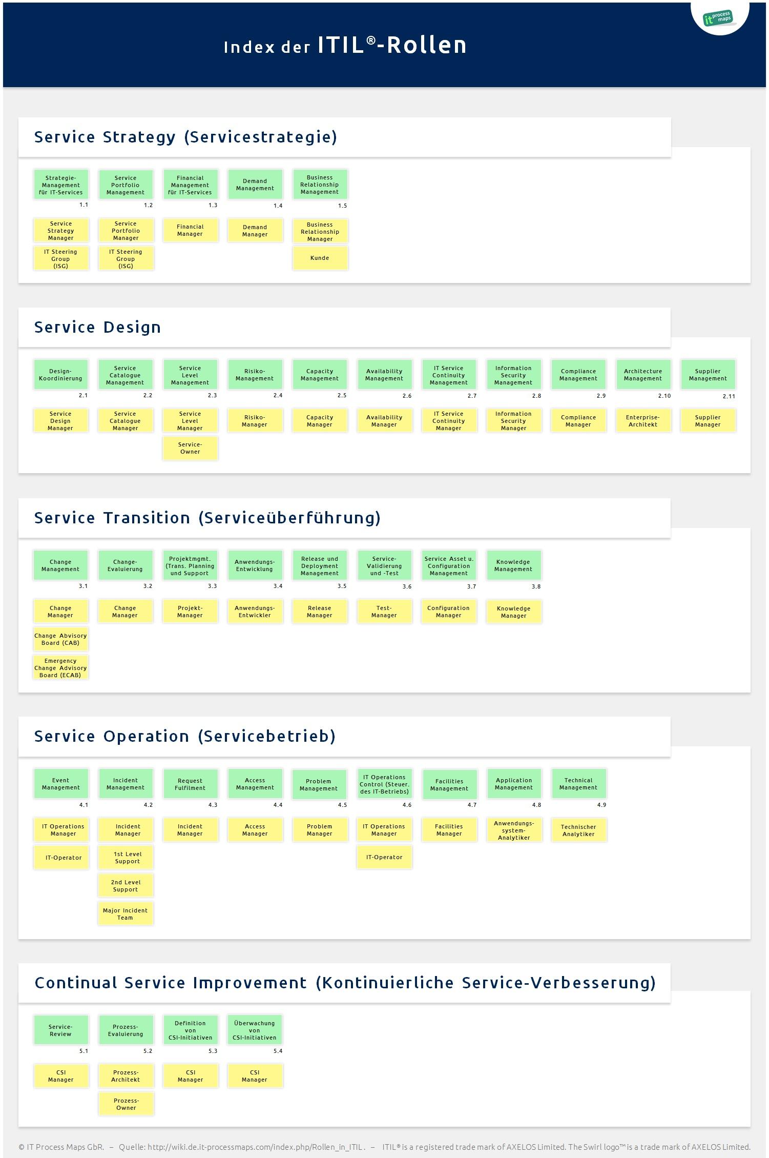 Rollen In Itil It Process Wiki