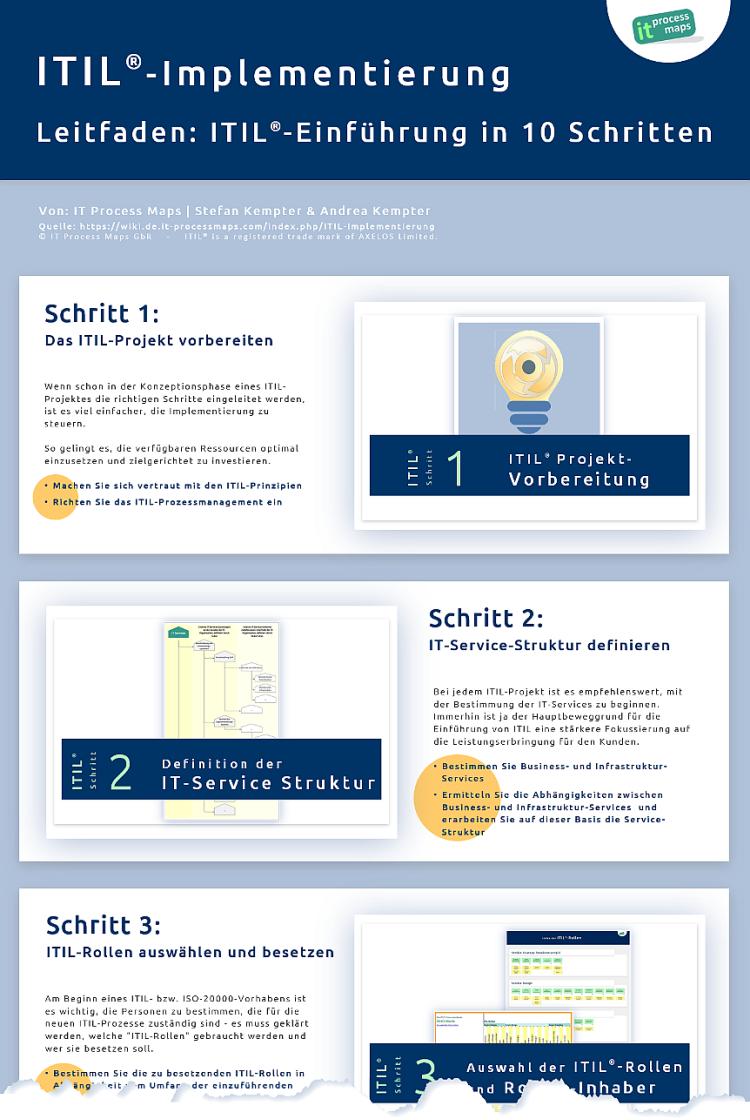 Infographik: Leitfaden zur ITIL-Einführung in 10 Schritten