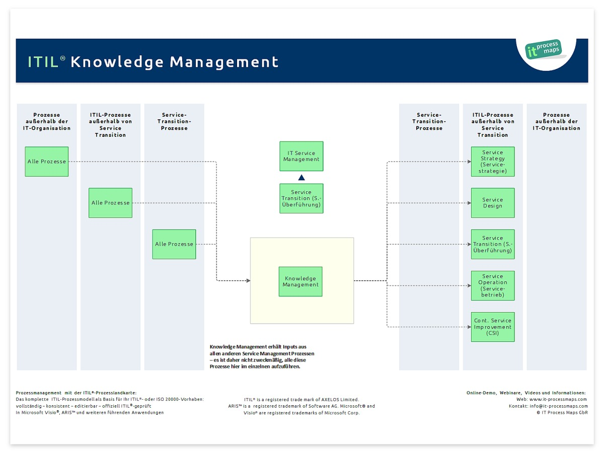 itil v3 transition des services pdf