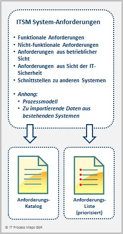 Itil Implementierung Systeme It Process Wiki