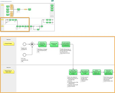 ITIL-Implementierung - Prozess-Design | IT Process Wiki