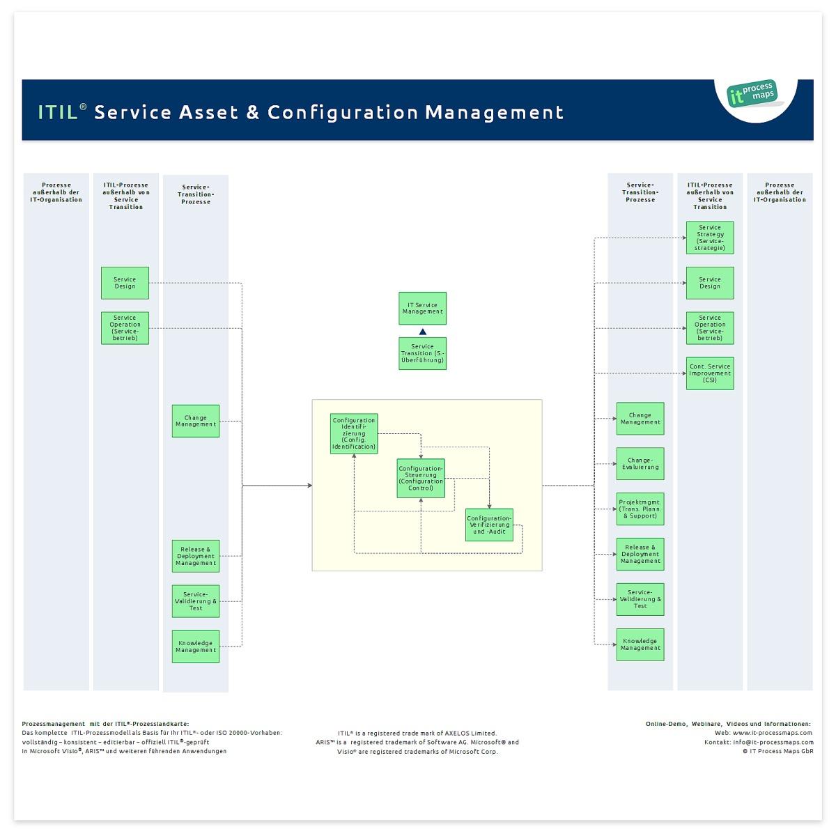 Service Asset And Configuration Management It Process Wiki