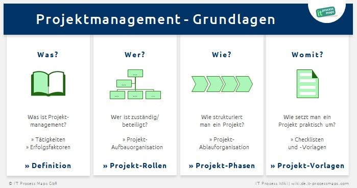 Projektmanagement-Vorlagen und -Checklisten zum kostenlosen Download