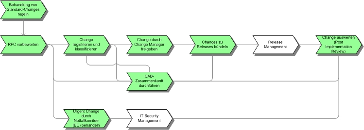 change management itil v2 it process wiki
