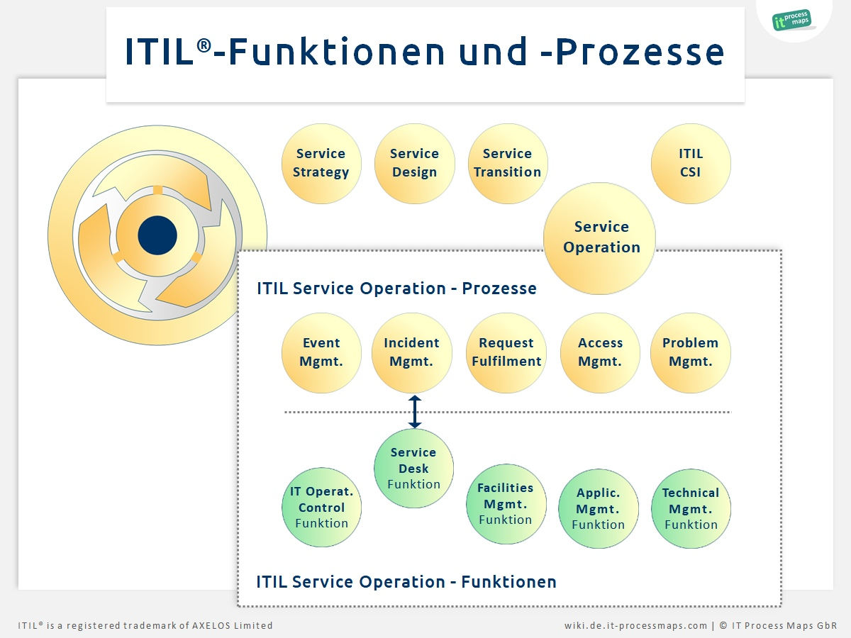 Itil Funktionen It Process Wiki