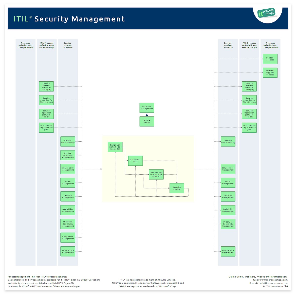 IT Security Management | IT Process Wiki