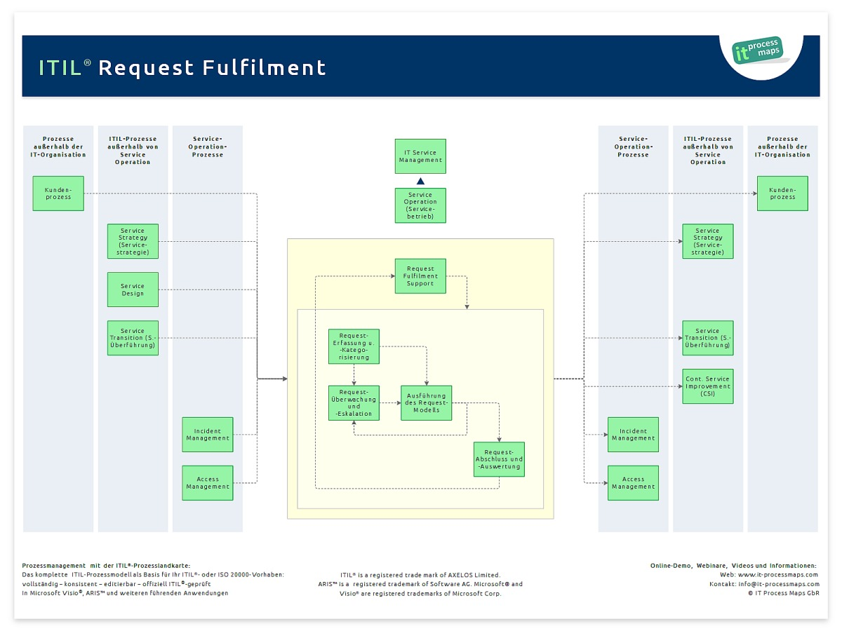 Request Fulfilment It Process Wiki