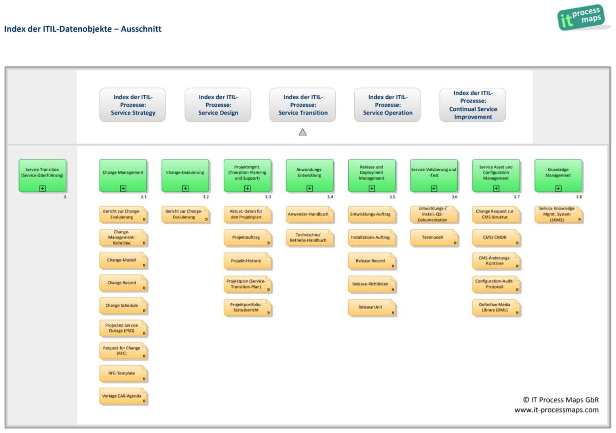 Order business plan