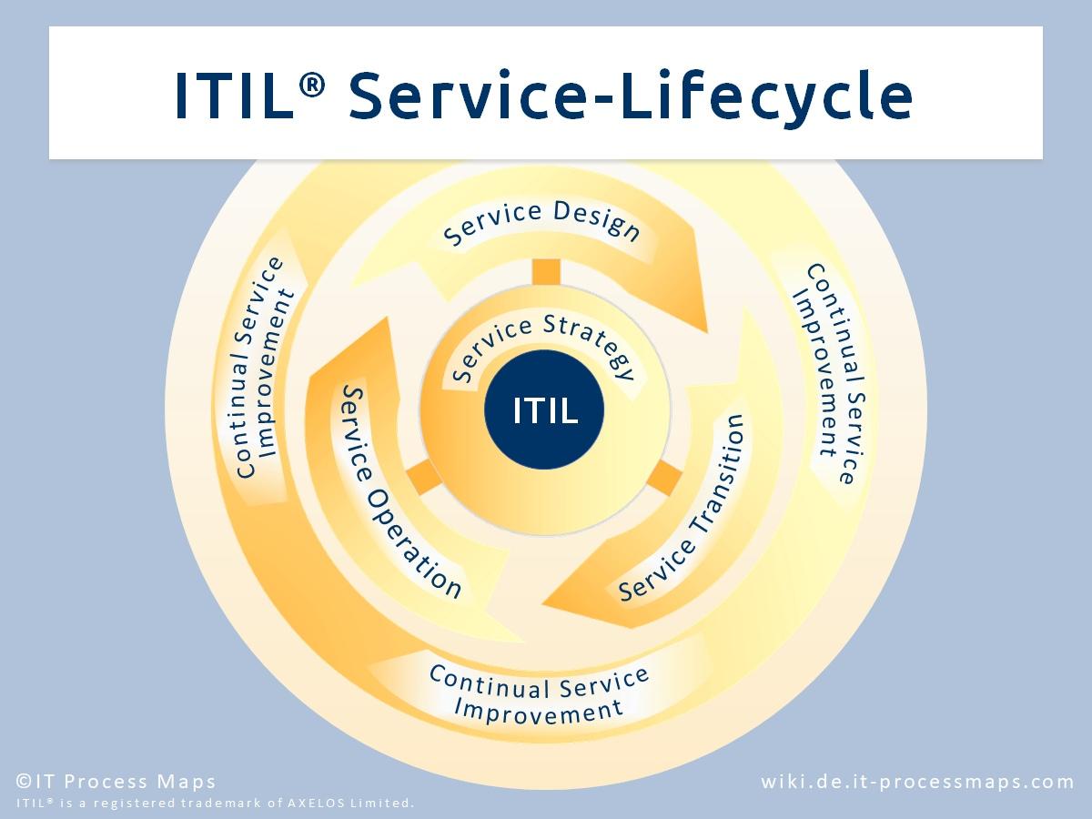 IT Process Wiki   Das ITIL® Wiki