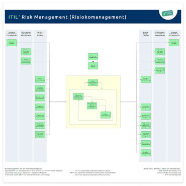 Risiko-Management ITIL