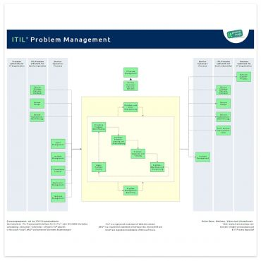 Problem Management ITIL