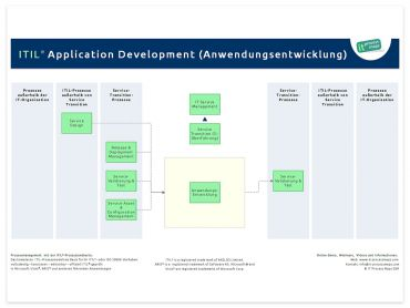 Anwendungsentwicklung ITIL (ITIL Application Development)
