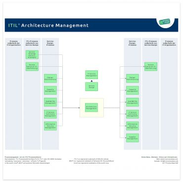 ITIL Architecture Management ITIL