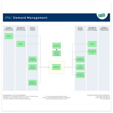 Demand Management ITIL