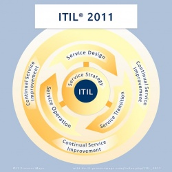 ITIL 2011 Edition, die aktuelle ITIL-Version.