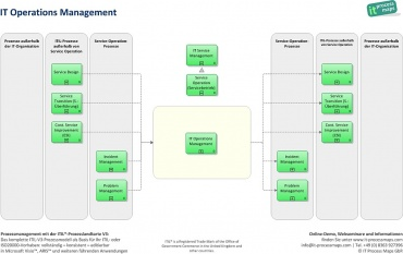 IT Operations Management ITIL