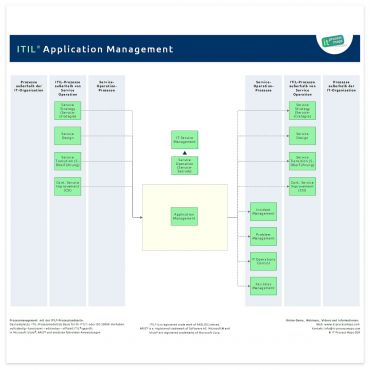 Application Management ITIL
