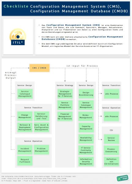Checkliste CMS CMDB – IT Process Wiki