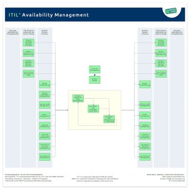 Availability Management ITIL