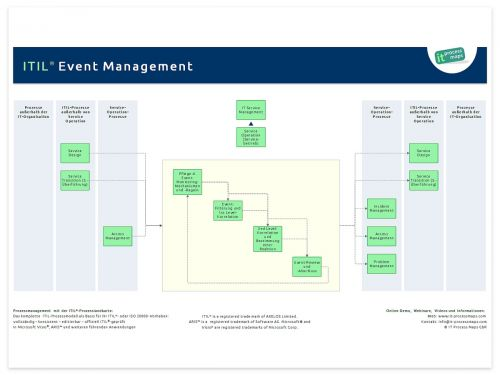 Event Management ITIL