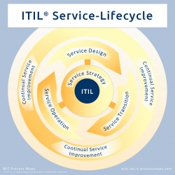 ITIL: Der ITIL Service-Lifecycle und die ITIL-Prozesse