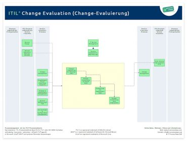Change Evaluation ITIL