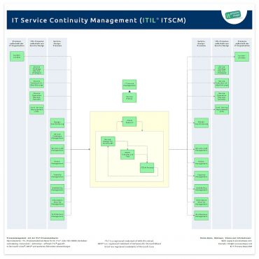 IT Service Continuity Management ITIL