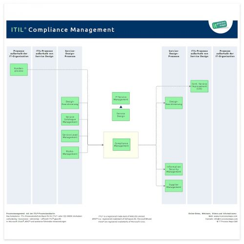 Compliance Management ITIL