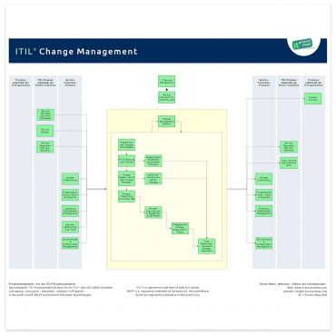 Change Management ITIL