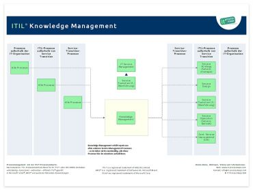 knowledge management a ca service management process map download