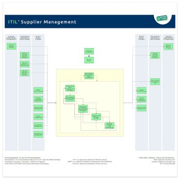 Supplier Management ITIL