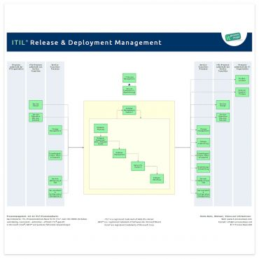 ITIL Release Management & ITIL Deployment Management ITIL
