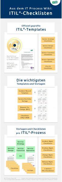 Infografik: ITIL-Checklisten und ITIL-Dokument-Vorlagen.
