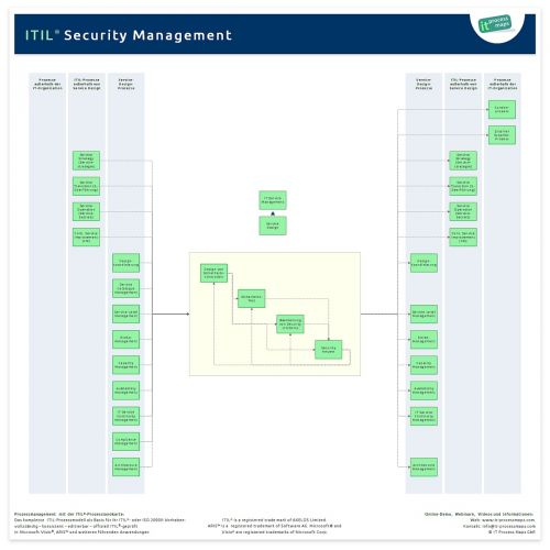 Information Security Management ITIL