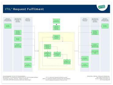 Request Fulfilment It Process Wiki