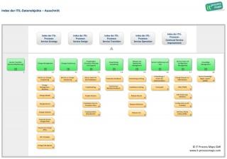 ITIL-Glossar – IT Process Wiki